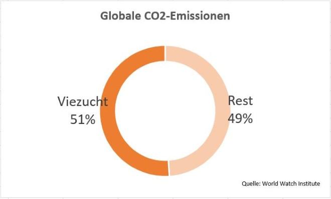 Globaler co2 Ausstoß Viehzucht Landwirtschaft E-Auto und Ledersitze