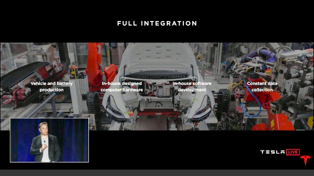 Tesla full integration