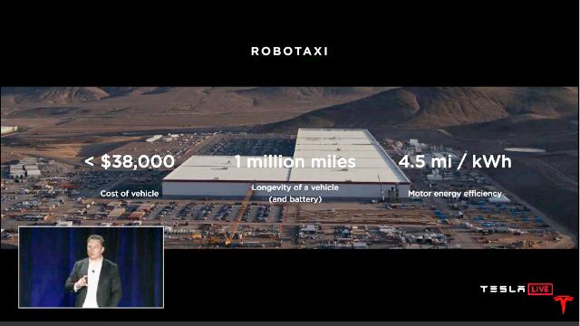 Tesla robotaxi kosten und haltbarkeit
