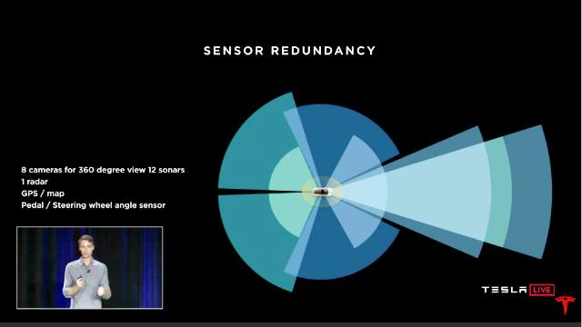 Tesla sensors radar sonar radar gps